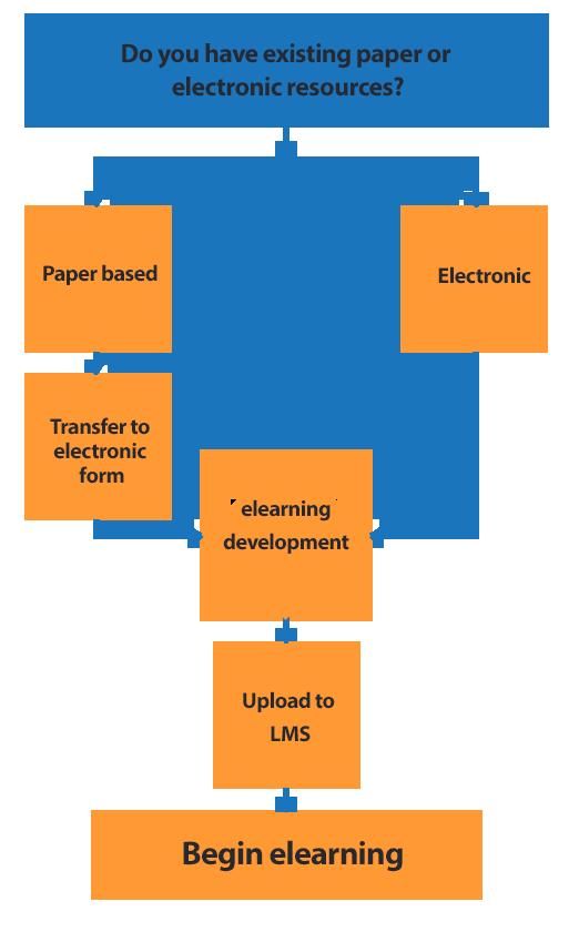 Rapid eLearning Flowchart