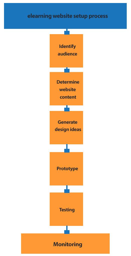 elearningwebsite